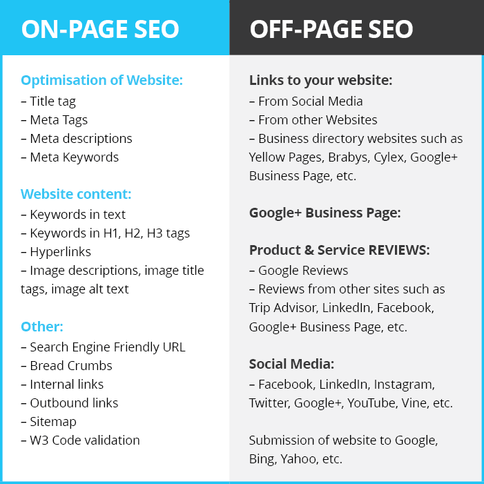 Image result for on-page and off-page SEO